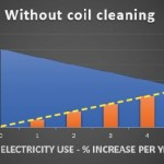 Coolclean - Without coil cleaning, web