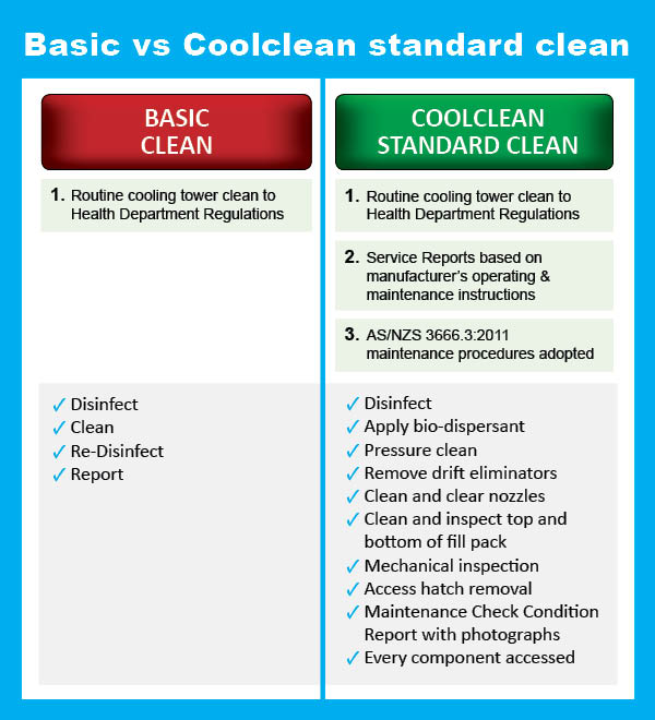 basic-vs-comprehensive-clean-3