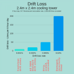 Cooling Tower Drift Loss - Litres per day A