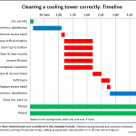 Cleaning a cooling tower correctly - Timeline, Coolclean