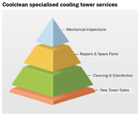 Coolclean specialised cooling tower services